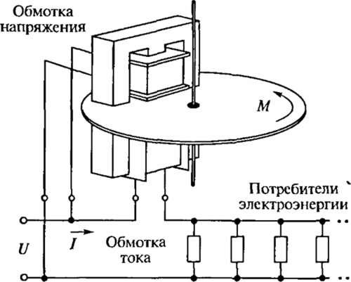 Устройство и принцип действия счетчиков электроэнергии