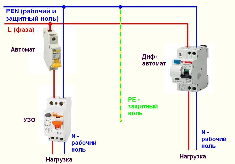 Как правильно установить УЗО в электрощитке: до автомата или после