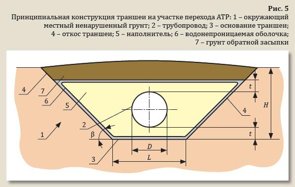 Как правильно посчитать объем грунта в траншее