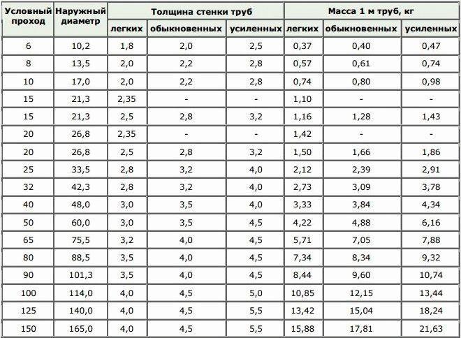 Диаметры стальных труб: дюймы, миллиметры, соответствие