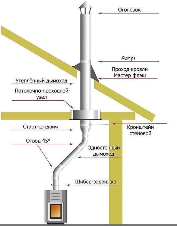 Монтаж дымохода из сэндвич труб через крышу: пошаговая инструкция по монтажу дымохода из сэндвич труб через помещения, перекрытия и крышу