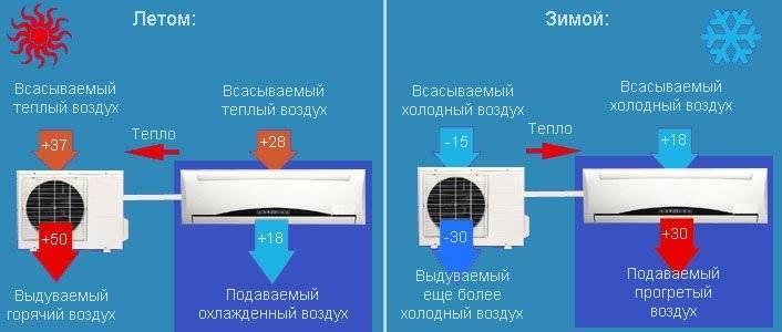 Почему кондиционер сушит воздух при обогреве и как поднять влажность помещения