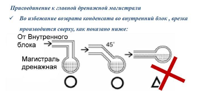 Как сделать слив конденсата от кондиционера в канализацию
