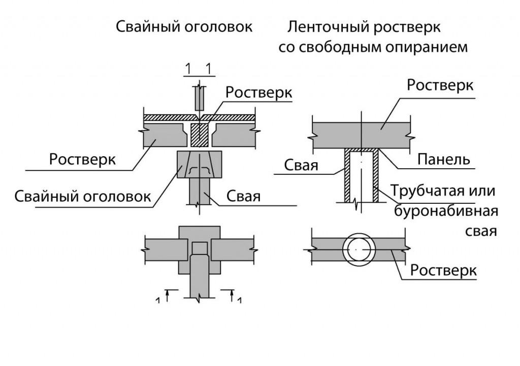 Устройство и характеристики оголовков винтовых свай