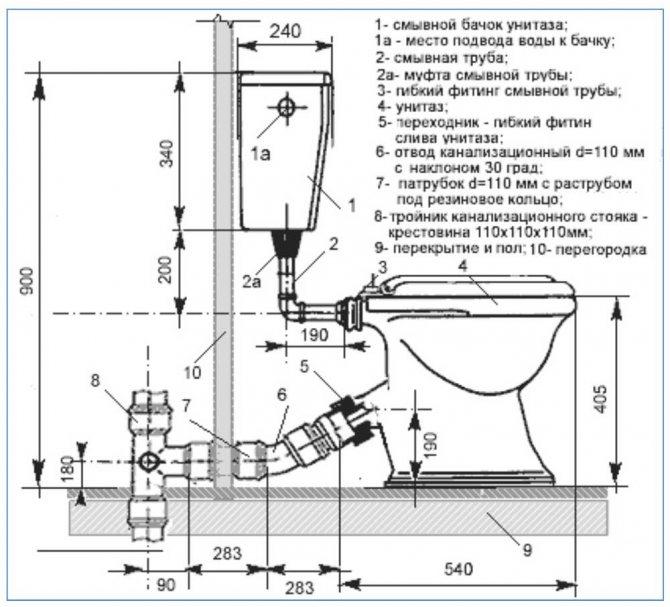 Особенности монтажа ревизии канализационного стояка