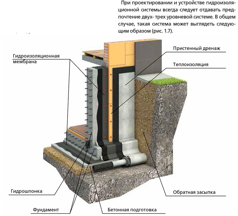 Зачем делают гидроизоляцию цоколя изнутри и снаружи