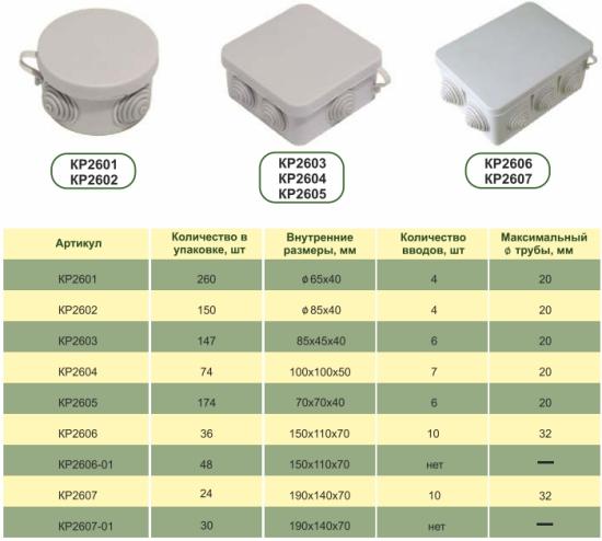 Назначение и разновидности распределительных коробок для проводки