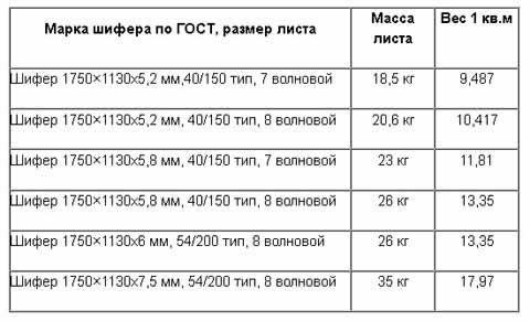 Плоский шифер – размеры, основные характеристики, применение