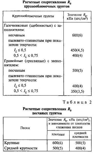 Как рассчитать сопротивление грунта под фундамент