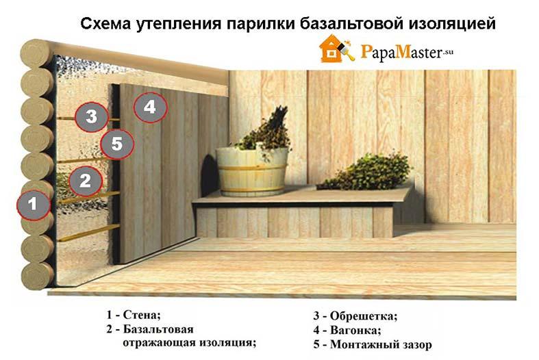 Как правильно утеплить каркасную баню своими руками