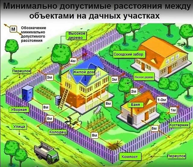 Нормы и правила установки забора между соседями на участке