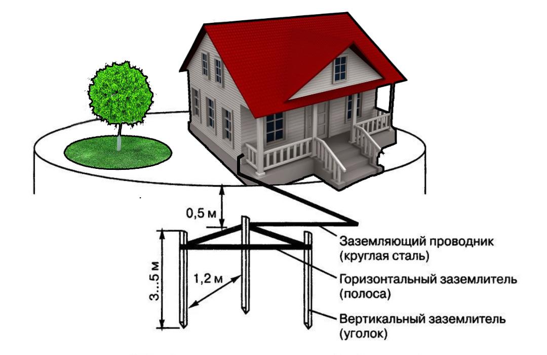 Как сделать заземление в частном доме, на даче