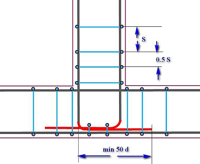 Расположение и расчет арматуры в ленточном фундаменте