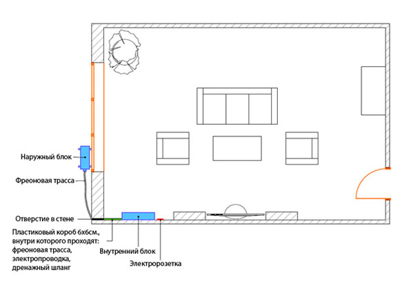 Как правильно установить кондиционер в квартире и комнате