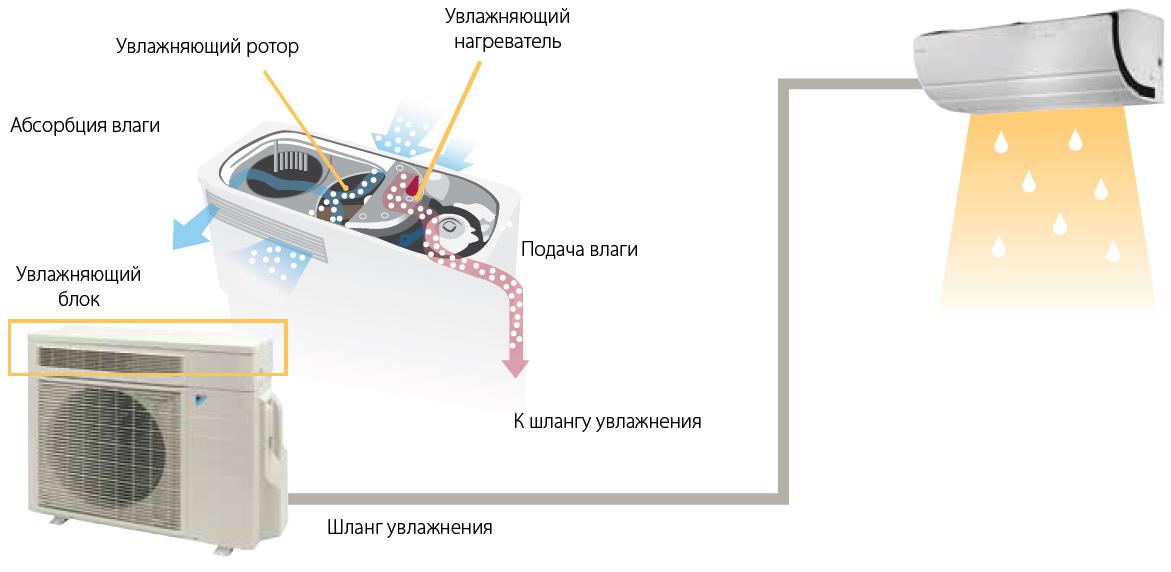 Кондиционеры с функцией осушения воздуха и увлажнения