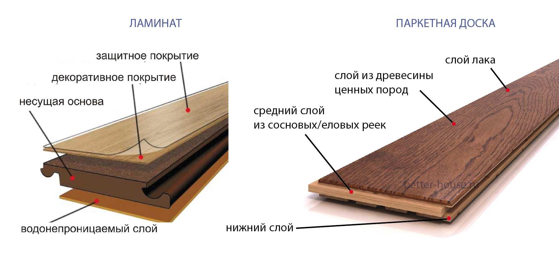 Ламинат плюсы и минусы: сравниваем покрытие пола дорогим и дешевым ламинатом по отзывам