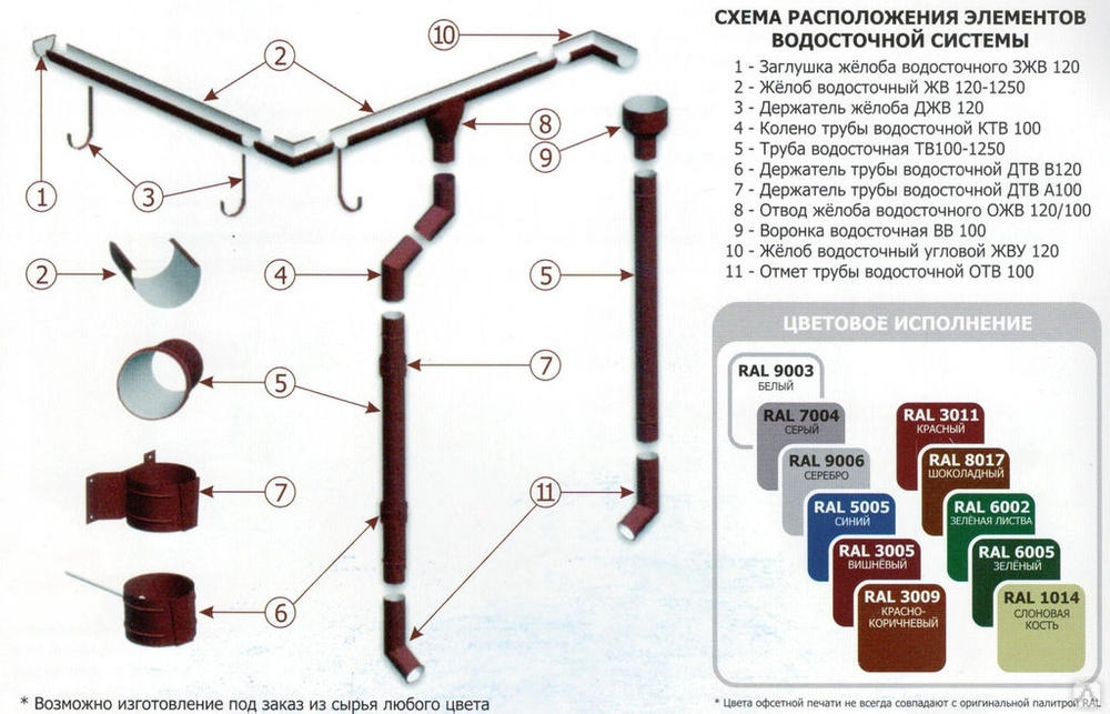 Особенности монтажа колен водосточной системы