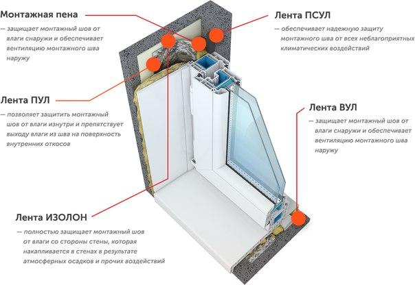 Как установить пластиковое окно своими руками