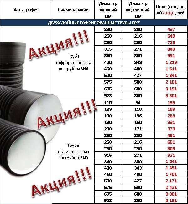 Технические характеристики пластиковой трубы для канализации диаметром 100 мм