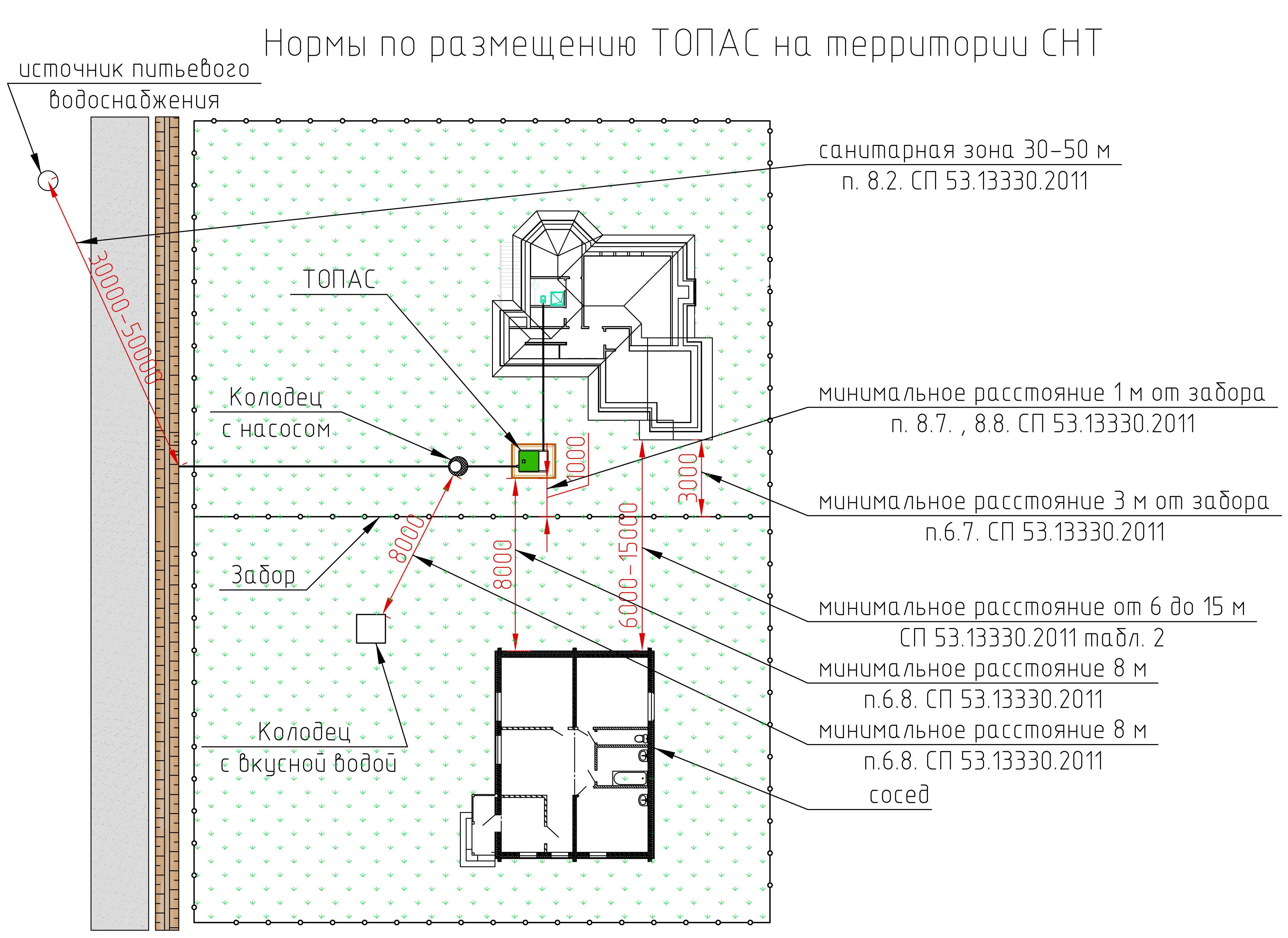 Как расположить септик на участка с соблюдением норм СНиП и СанПиН