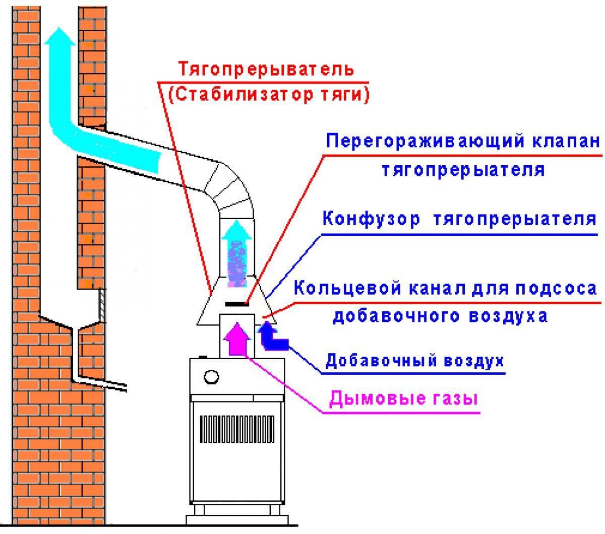 Калькулятор проверки уровня естественной тяги дымохода