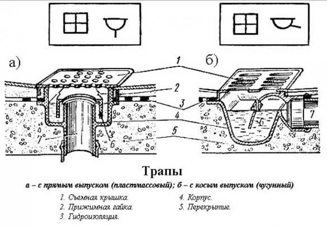 Как выбрать канализационный трап