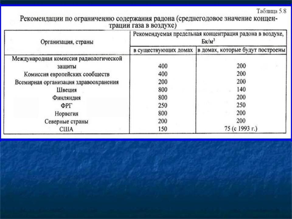 Нормы радиации в помещении