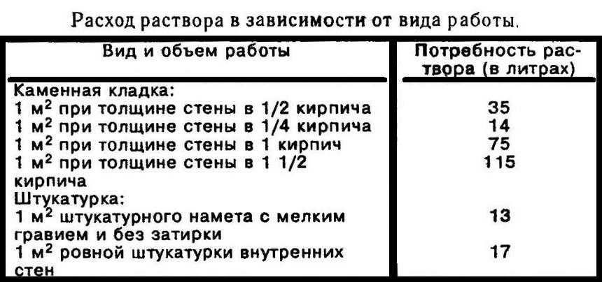 Калькулятор расчета кладочного раствора для кирпича