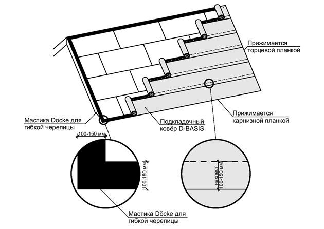 Подкладочный ковер под гибкую черепицу: средняя цена на подкладочный ковер «Технониколь», а также монтаж с видео инструкцией