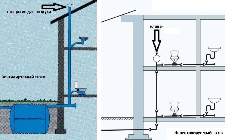Как установить вакуумный клапан на канализацию