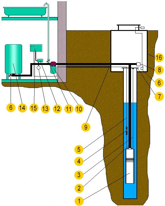 Как сделать зимний водопровод на даче