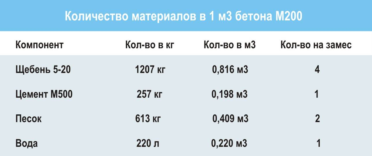 Как рассчитать кубатуру бетона на фундамент