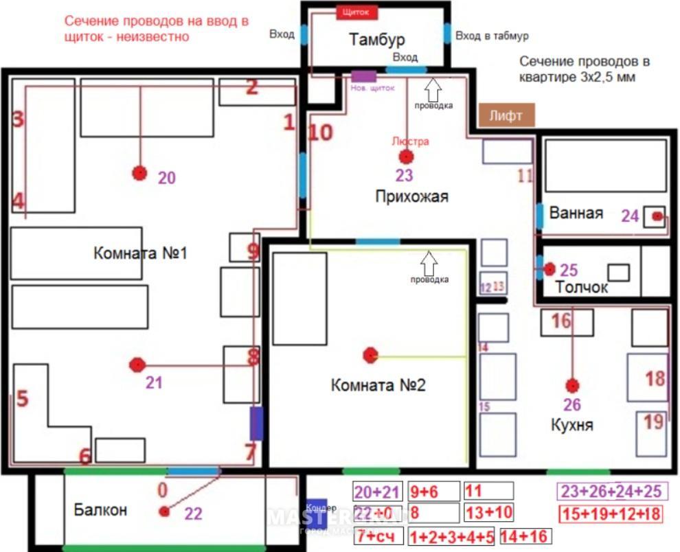Каким проводом лучше всего делать проводку в квартире