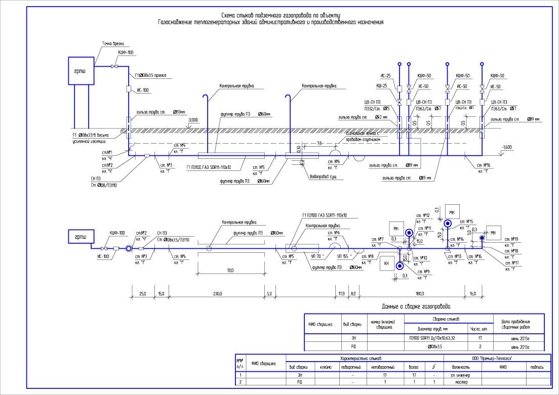 Особенности устройства надземного газопровода