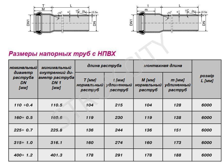 Как выбрать трубу НПВХ для канализации