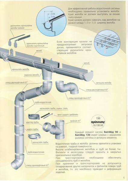 Обзор популярных водосточных систем