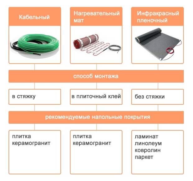 Подключение и установка теплого электрического пола