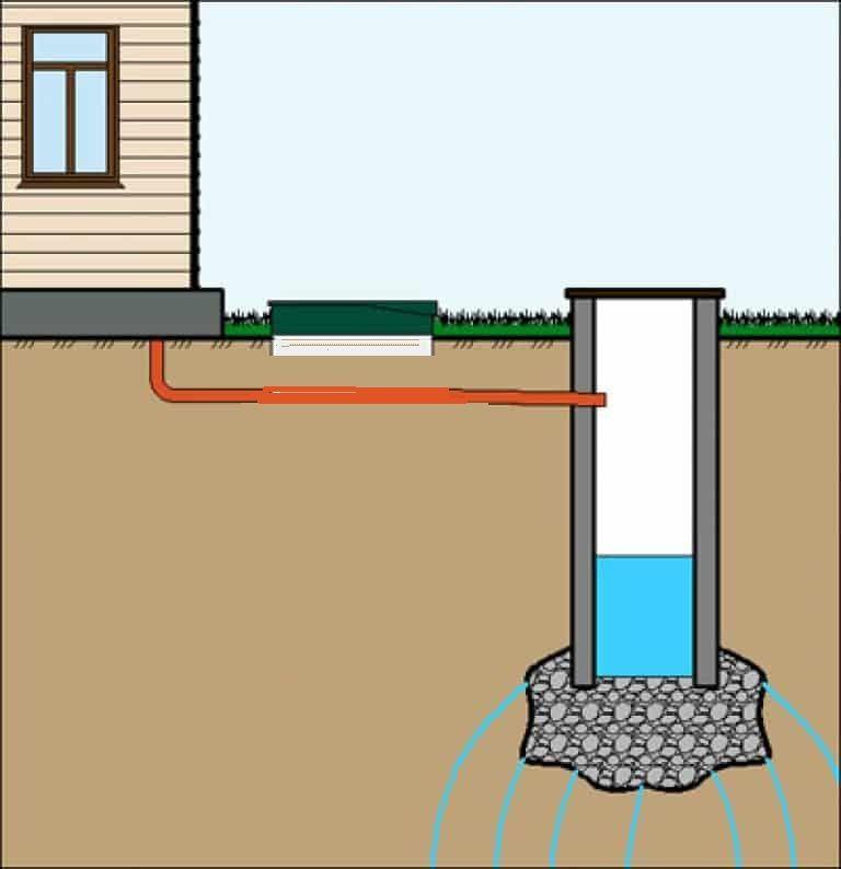 Глубина заложения канализации в частном доме