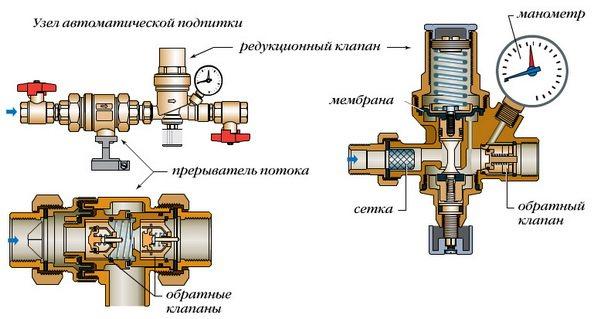 Предохранительные клапаны в системах отопления