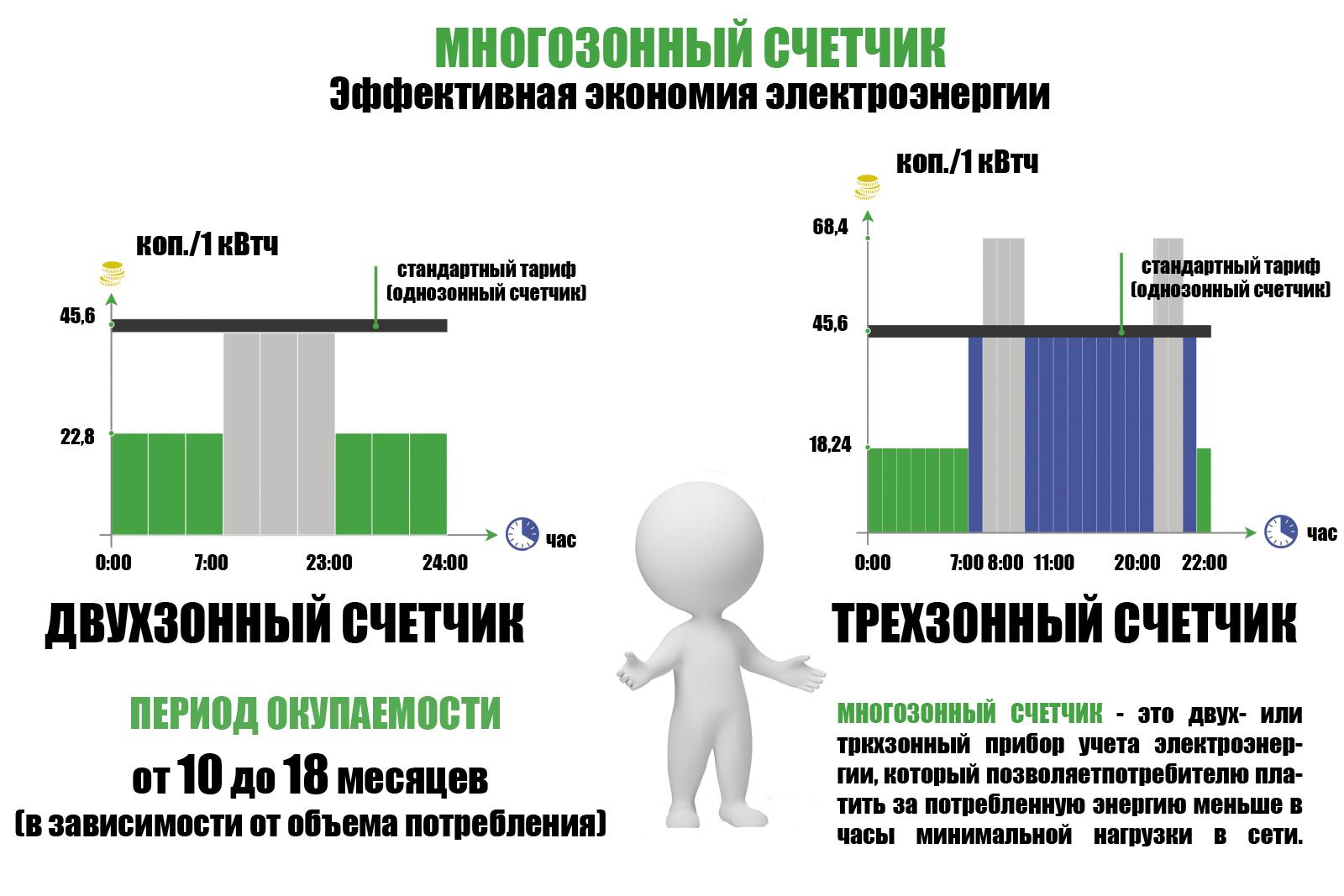 Как просчитать экономическую выгоду от трехтарифного электросчетчика