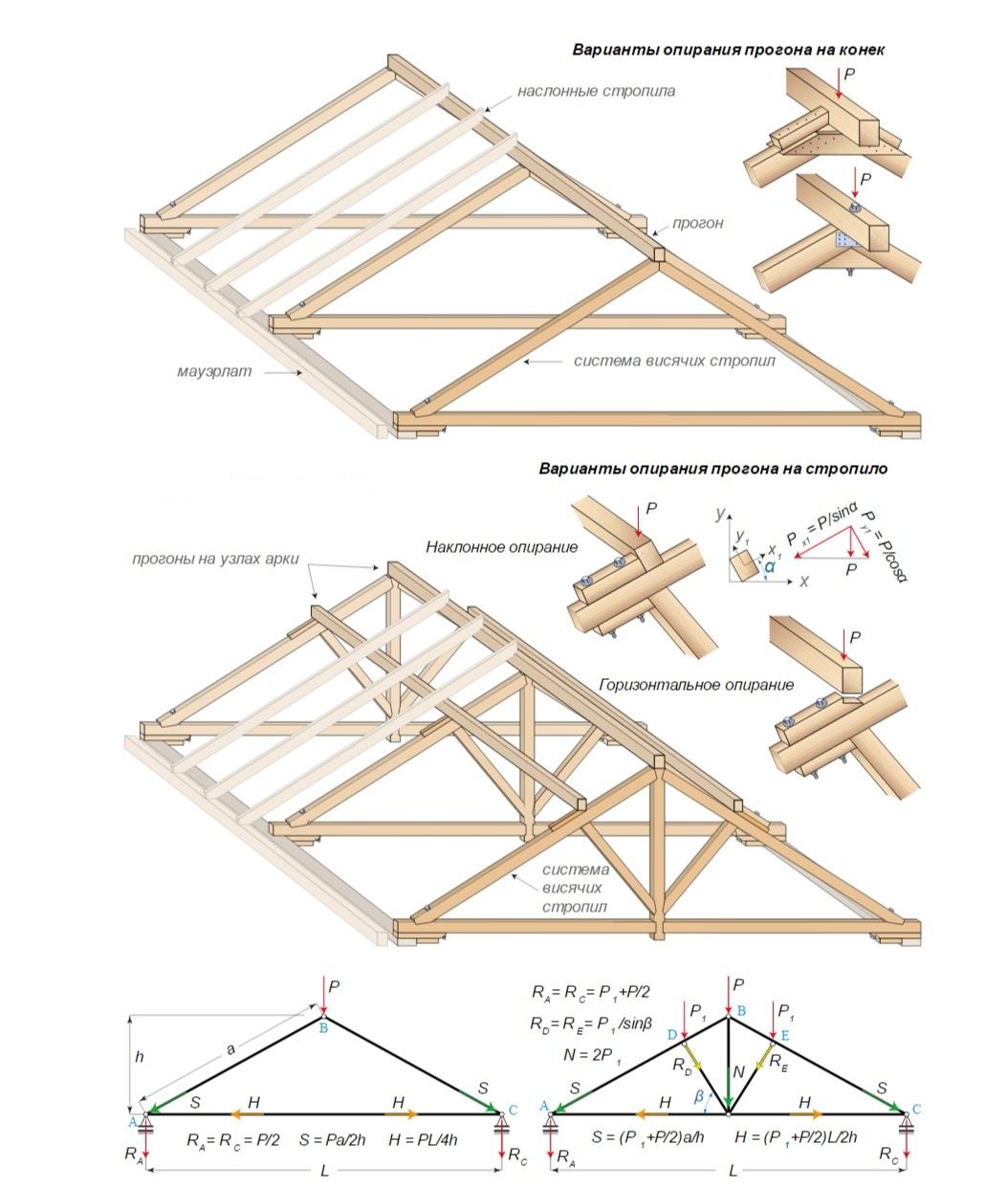 Как поставить стропильную систему и накрыть крышу своими руками