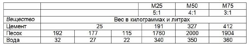 Сколько кубов в мешке цемента — расчет и таблицы объёмов