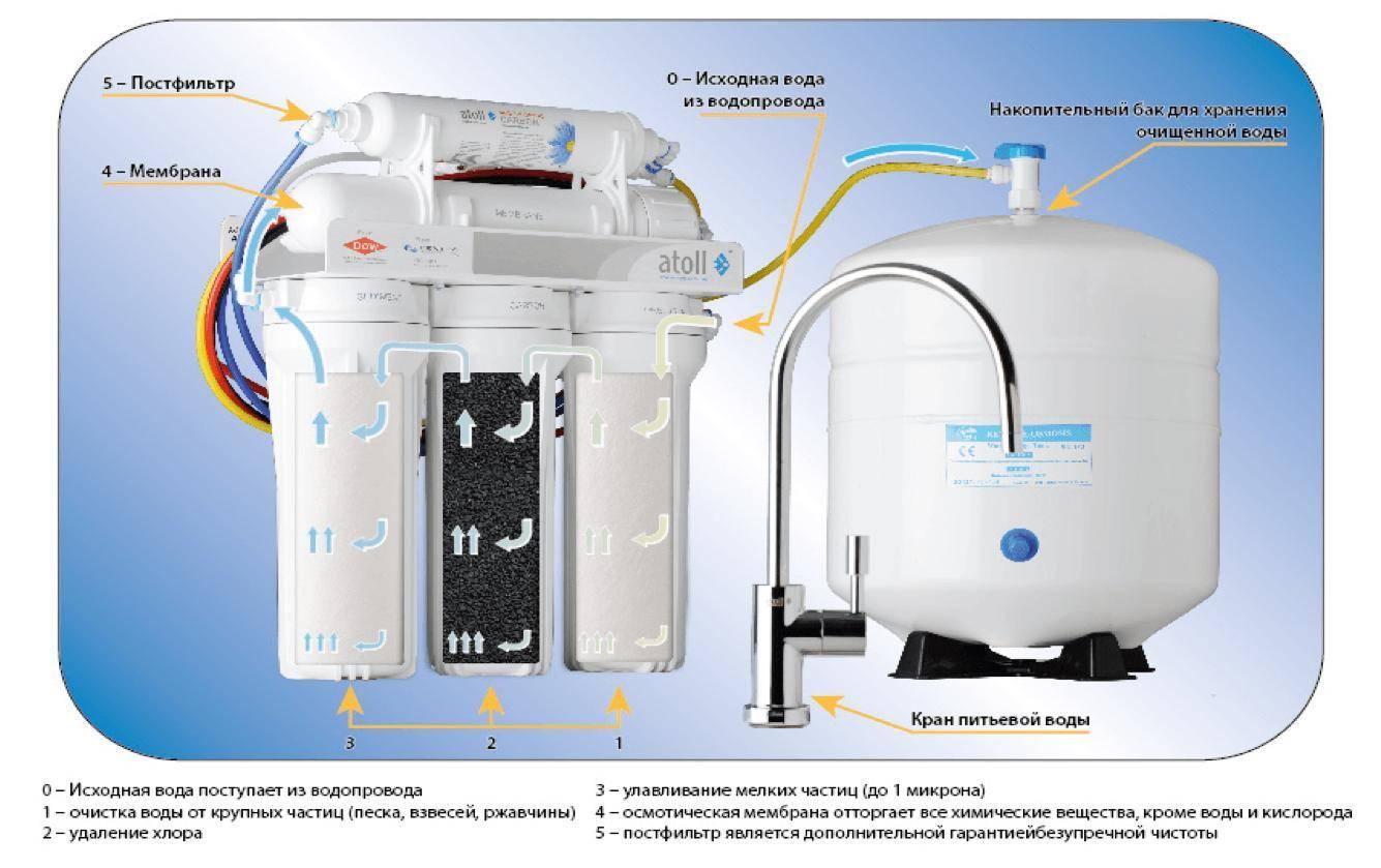 Как устроен и работает фильтр обратного осмоса