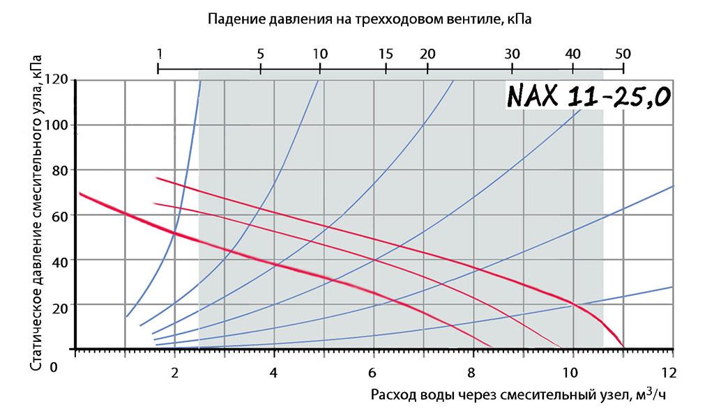Калькулятор расчета минимального напора насоса для смесительного узла