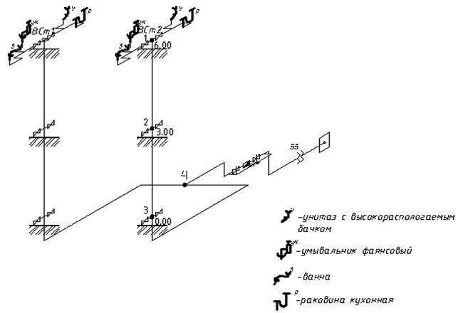 Варианты гидравлического расчета водопроводных сетей