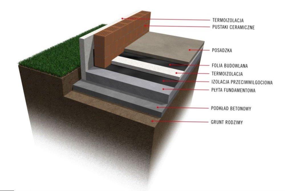 Монолитный фундамент для частного дома своими руками
