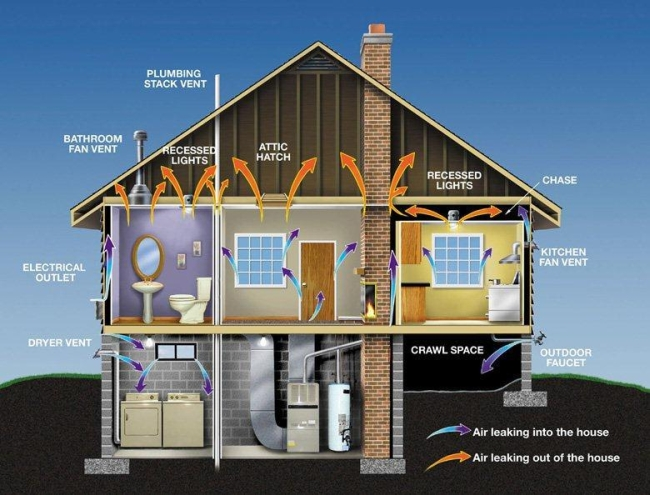 Как сделать вентиляцию в доме из СИП панелей