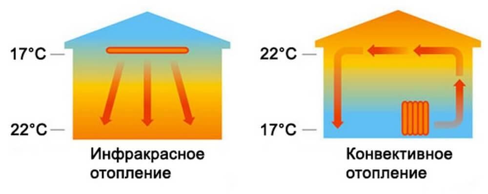 Отопление инфракрасными обогревателями