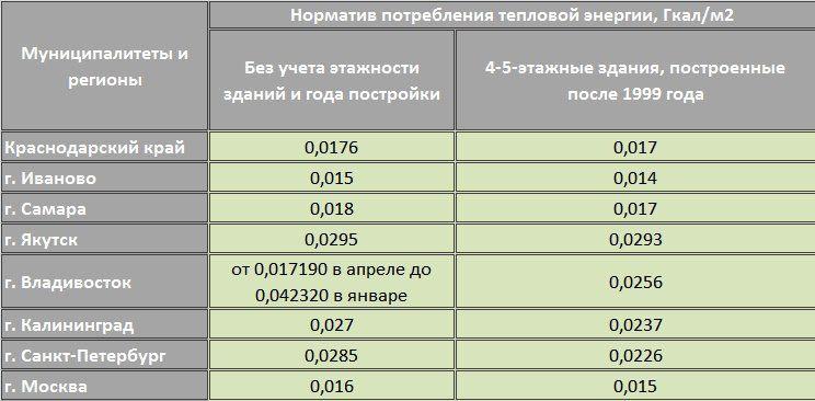 Способы отопления нежилых помещений: обзор основных методов, их анализ и методика расчета теплоснабжения