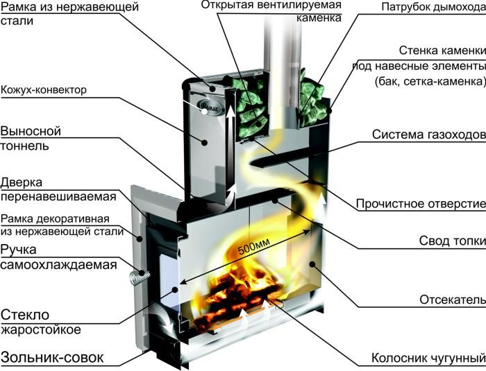 Виды и особенности конструкций печей на дровах